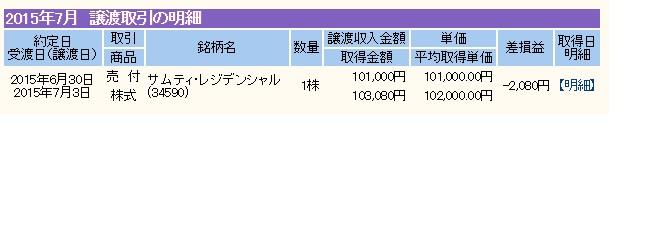 サムティ・レジデンシャル IPO当選